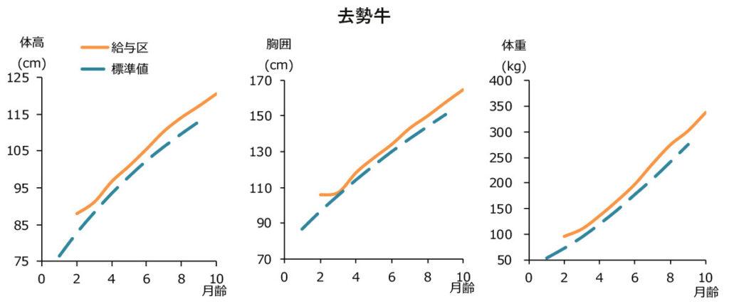 日甜和牛育成給与時の体高・胸囲・体重の変化(去勢牛)