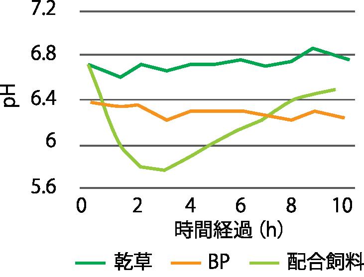 ビートパルプ給与時のルーメン内pHの変動