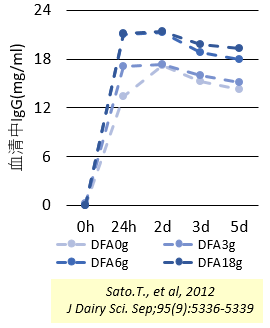 DFAⅢの新生子牛に対する給与データ
