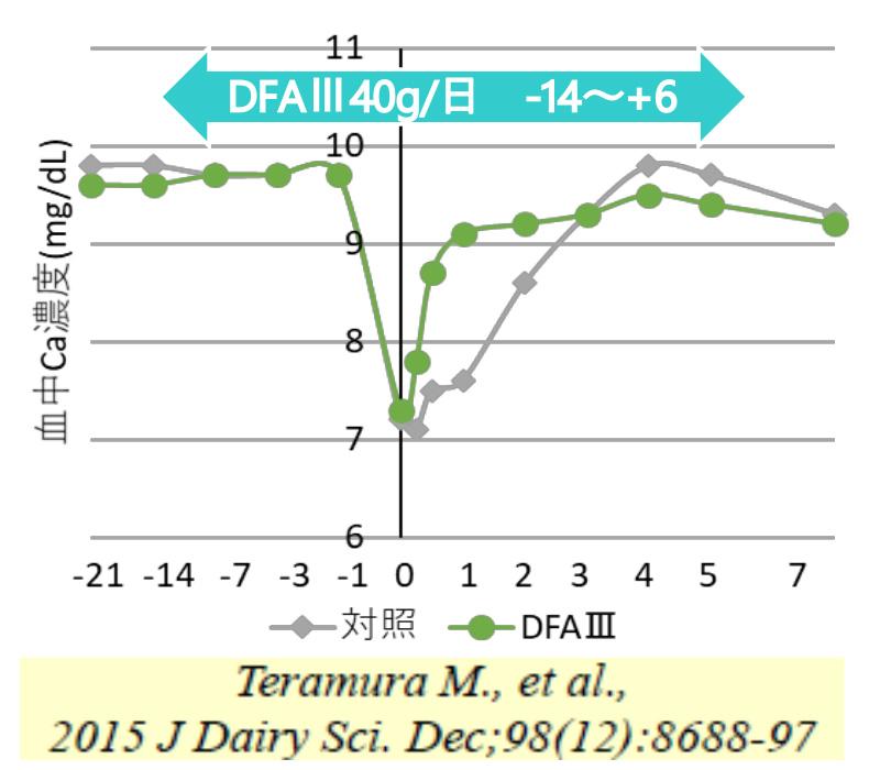 DFAⅢ給与による分娩前後の血中Ca濃度の変化