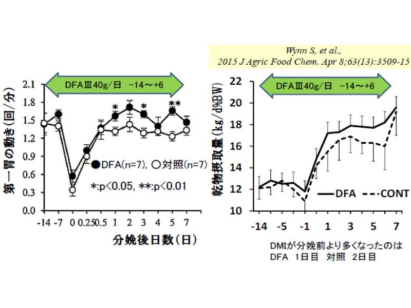 DFAⅢ給与によるルーメンの動きと採食量の変化