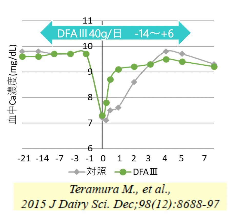DFAⅢ給与によって分娩後の血中Caの回復が早くなりました